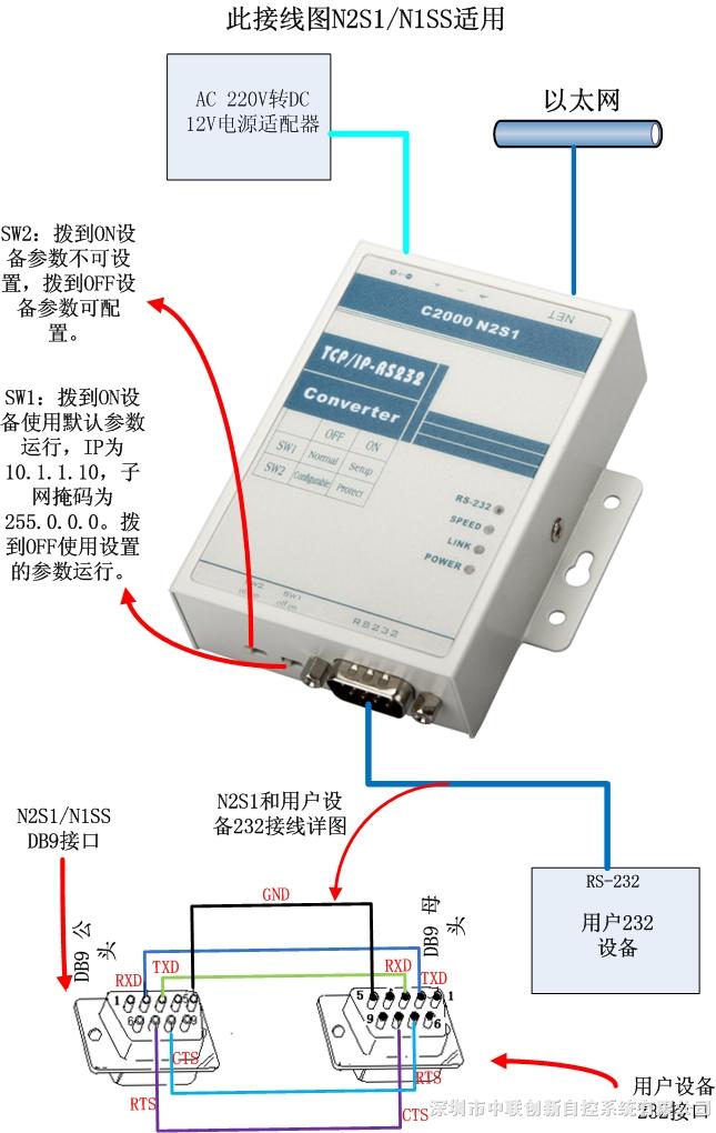 rs232转rj45,串口服务器,单串口设备联网服务器